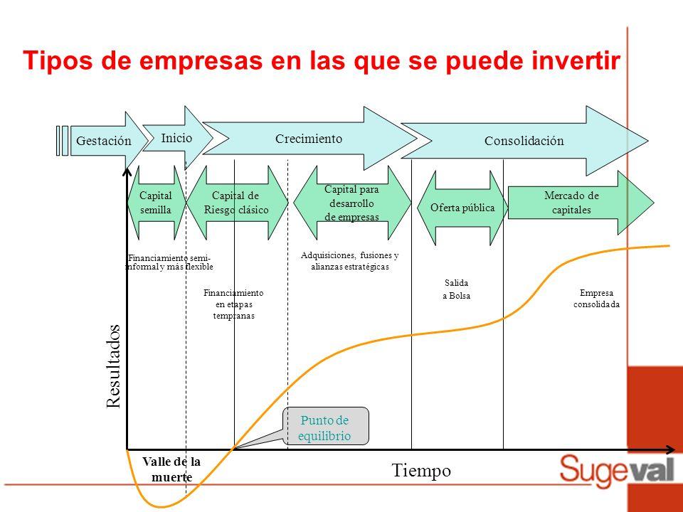 Tipos de empresas en las que se puede invertir Resultados Tiempo Valle de la muerte Gestación Inicio Crecimiento Consolidación Punto de equilibrio Cap