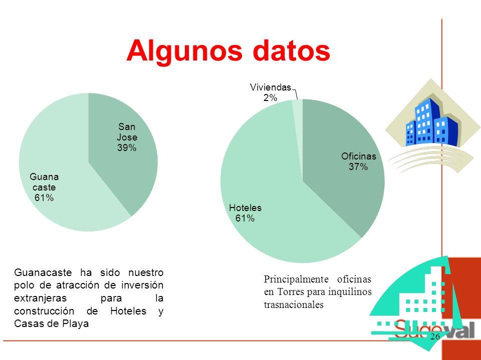 Algunos datos 26 Guanacaste ha sido nuestro polo de atracción de inversión extranjeras para la construcción de Hoteles y Casas de Playa Principalmente oficinas en Torres para inquilinos trasnacionales