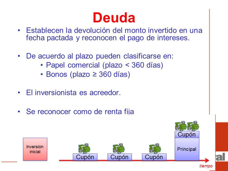 Existe una relación inversa entre el precio y el rendimiento Precio Rendimiento/Interés Precio Rendimiento/Interés Ejemplos: Gobiernos Empresas Públicas Empresa Privadas