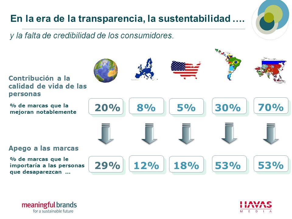 En la era de la transparencia, la sustentabilidad …. y la falta de credibilidad de los consumidores. Apego a las marcas % de marcas que le importaría