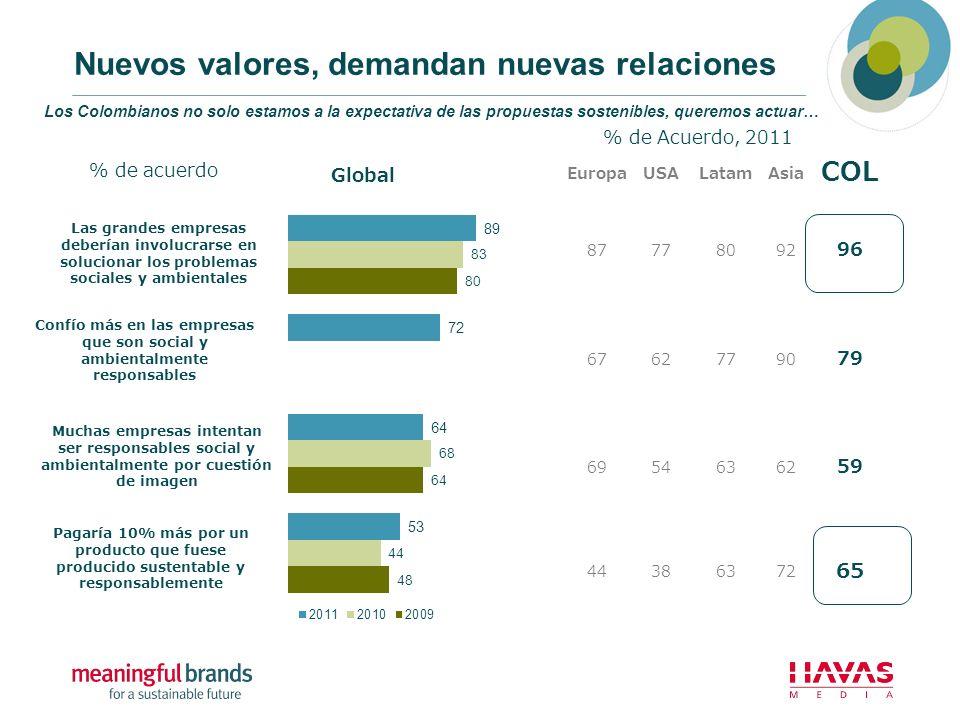 Nuevos valores, demandan nuevas relaciones Los Colombianos no solo estamos a la expectativa de las propuestas sostenibles, queremos actuar… Las grande