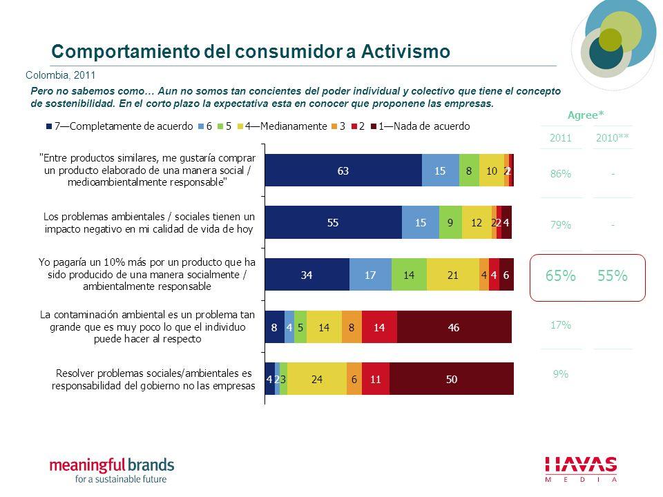 Comportamiento del consumidor a Activismo Colombia, 2011 Agree* 20112010** 86%- 79%- 65%55% 17% 9% Pero no sabemos como… Aun no somos tan concientes d