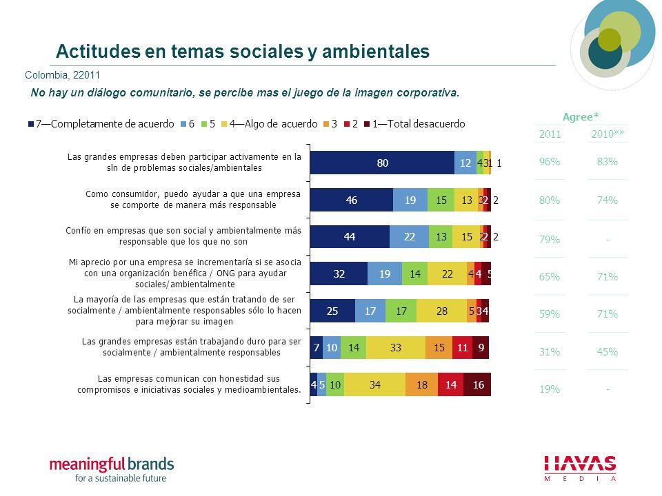 Actitudes en temas sociales y ambientales Colombia, 22011 Agree* 20112010** 96%83% 80%74% 79%- 65%71% 59%71% 31%45% 19%- No hay un diálogo comunitario