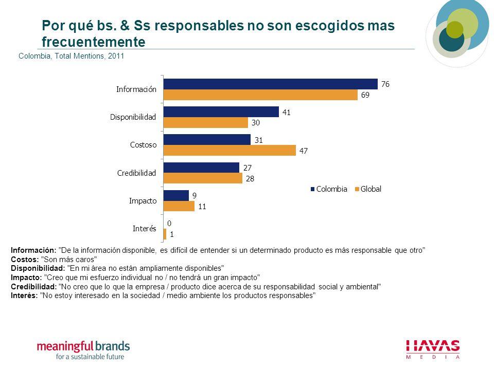 Por qué bs. & Ss responsables no son escogidos mas frecuentemente Colombia, Total Mentions, 2011 Información: