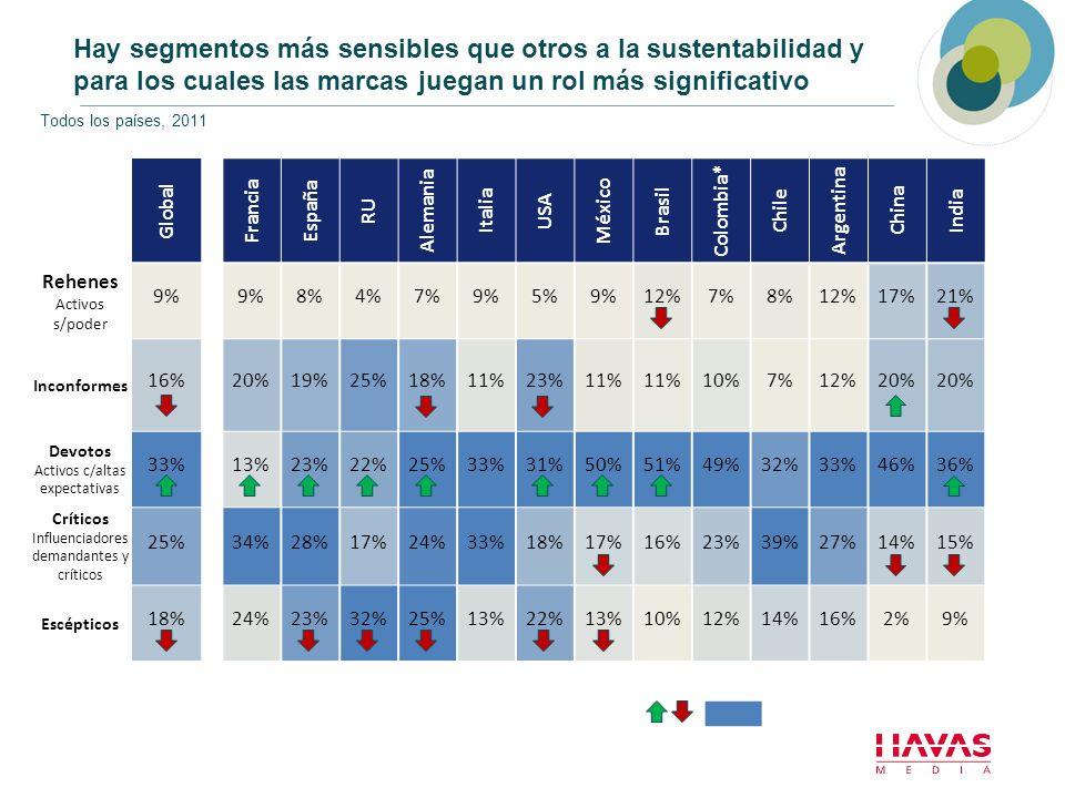 Hay segmentos más sensibles que otros a la sustentabilidad y para los cuales las marcas juegan un rol más significativo Global Francia España RU Alema