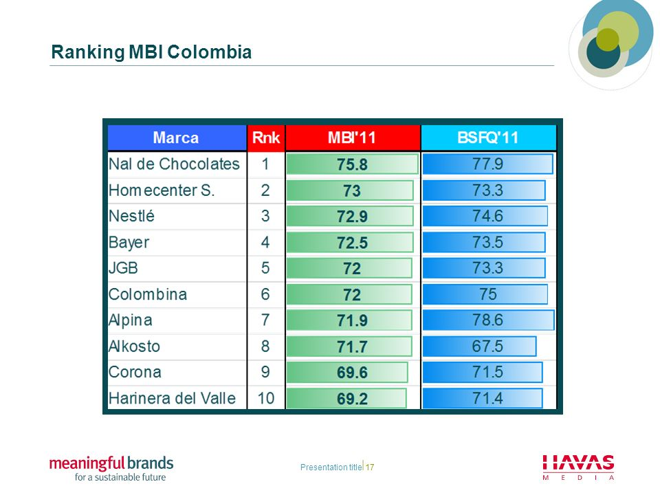 Ranking MBI Colombia Presentation title17