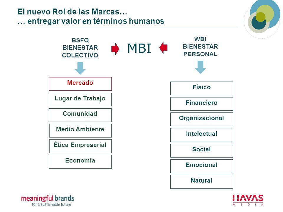El nuevo Rol de las Marcas… … entregar valor en términos humanos Mercado Lugar de Trabajo Comunidad Medio Ambiente Ética Empresarial Economía Físico F
