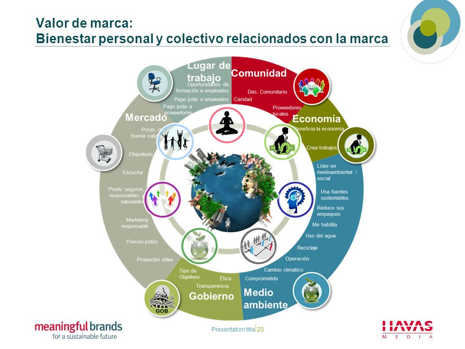 Presentation title20 Valor de marca: Bienestar personal y colectivo relacionados con la marca