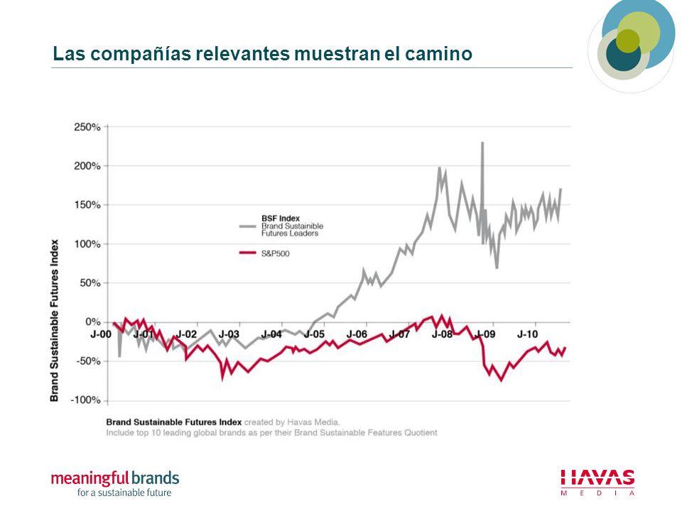 Hay segmentos más sensibles que otros a la sustentabilidad y para los cuales las marcas juegan un rol más significativo Global Francia España RU Alemania Italia USA México Brasil Colombia* Chile Argentina China India Rehenes Activos s/poder 9% 8%4%7%9%5%9%12%7%8%12%17%21% Inconformes 16% 20%19%25%18%11%23%11% 10%7%12%20% Devotos Activos c/altas expectativas 33% 13%23%22%25%33%31%50%51%49%32%33%46%36% Críticos Influenciadores demandantes y críticos 25% 34%28%17%24%33%18%17%16%23%39%27%14%15% Escépticos 18% 24%23%32%25%13%22%13%10%12%14%16%2%9% Todos los países, 2011