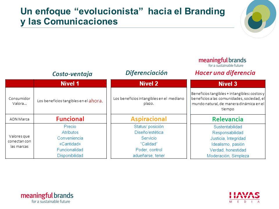 Un enfoque evolucionista hacia el Branding y las Comunicaciones Nivel 1 Consumidor Valora… Los beneficios tangibles en el ahora. ADN Marca Funcional V