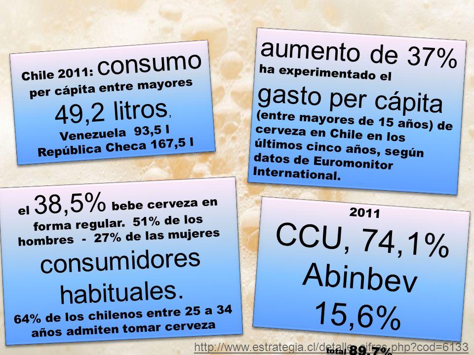 http://www.estrategia.cl/detalle_cifras.php?cod=6133 aumento de 37% ha experimentado el gasto per cápita (entre mayores de 15 años) de cerveza en Chile en los últimos cinco años, según datos de Euromonitor International.