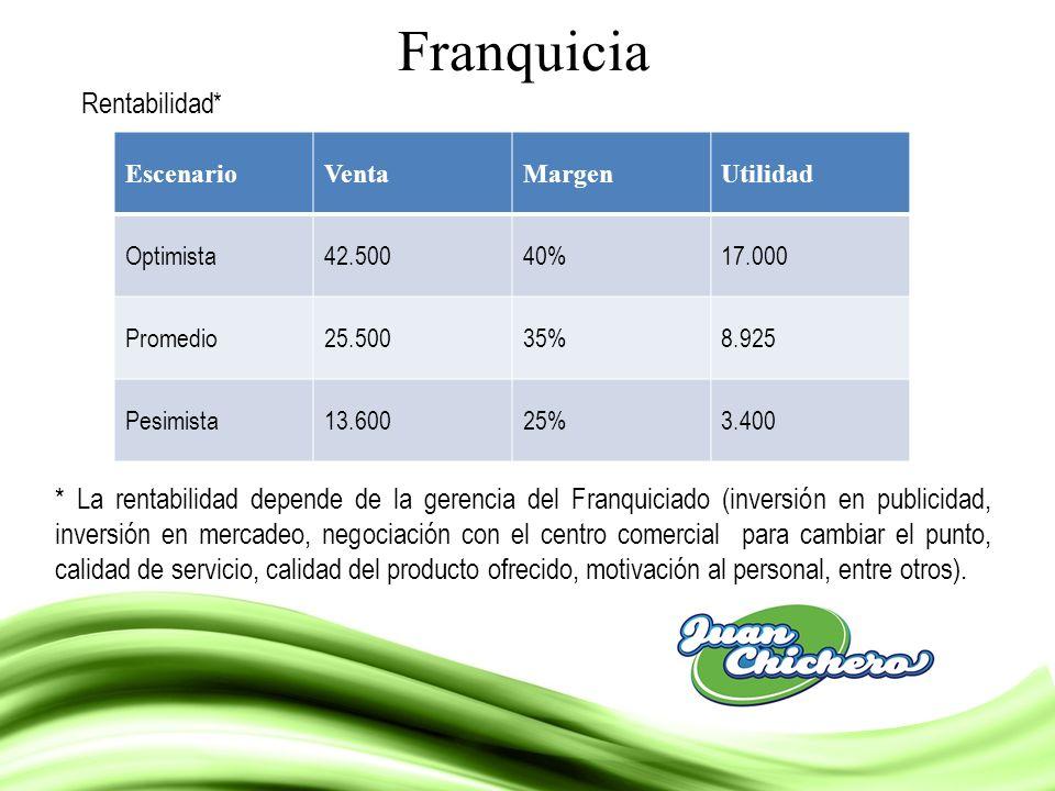 Franquicia EscenarioVentaMargenUtilidad Optimista42.50040%17.000 Promedio25.50035%8.925 Pesimista13.60025%3.400 Rentabilidad * * La rentabilidad depen