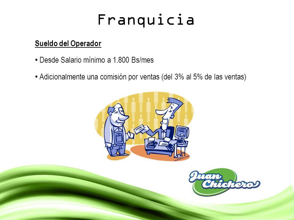 Franquicia Sueldo del Operador Desde Salario mínimo a 1.800 Bs/mes Adicionalmente una comisión por ventas (del 3% al 5% de las ventas)
