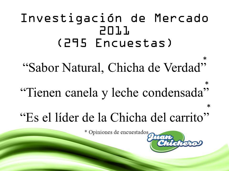 Investigación de Mercado 2011 (295 Encuestas) Sabor Natural, Chicha de Verdad Tienen canela y leche condensada Es el líder de la Chicha del carrito *