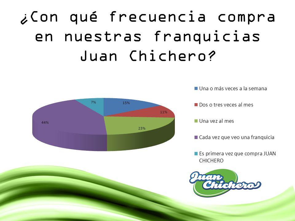 ¿Con qué frecuencia compra en nuestras franquicias Juan Chichero?