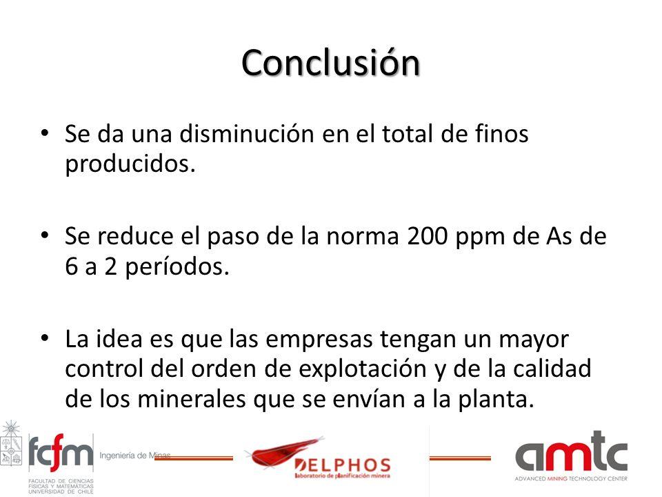 Conclusión Se da una disminución en el total de finos producidos. Se reduce el paso de la norma 200 ppm de As de 6 a 2 períodos. La idea es que las em