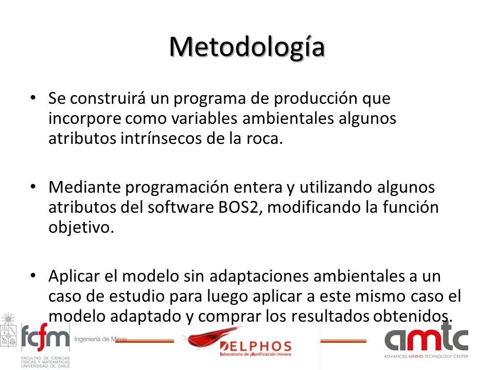 Metodología Se construirá un programa de producción que incorpore como variables ambientales algunos atributos intrínsecos de la roca. Mediante progra