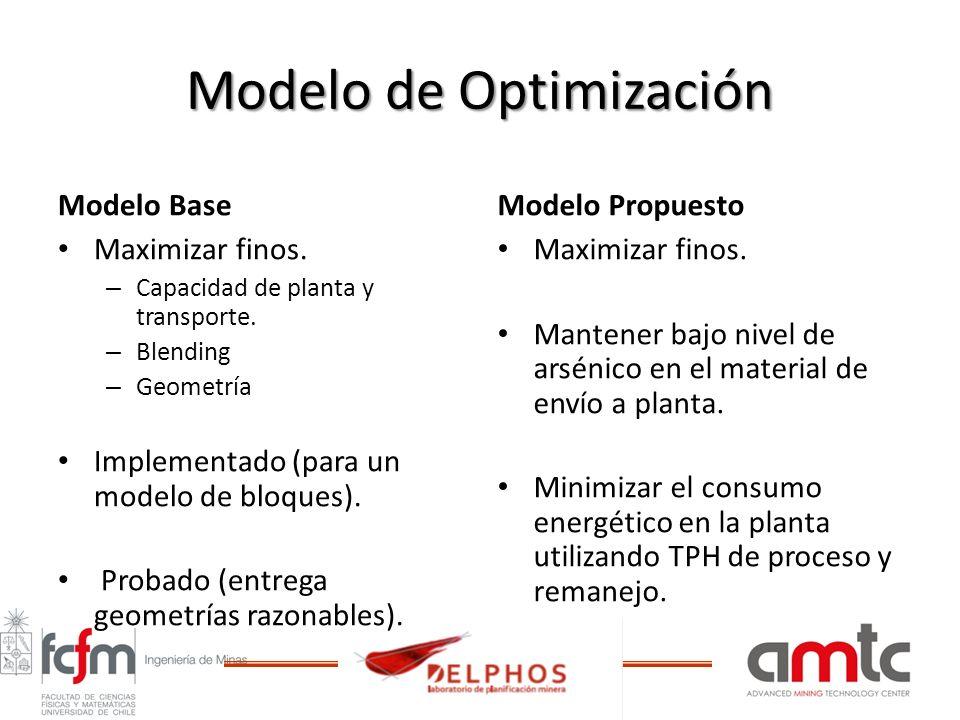 Modelo de Optimización Modelo Base Maximizar finos. – Capacidad de planta y transporte. – Blending – Geometría Implementado (para un modelo de bloques