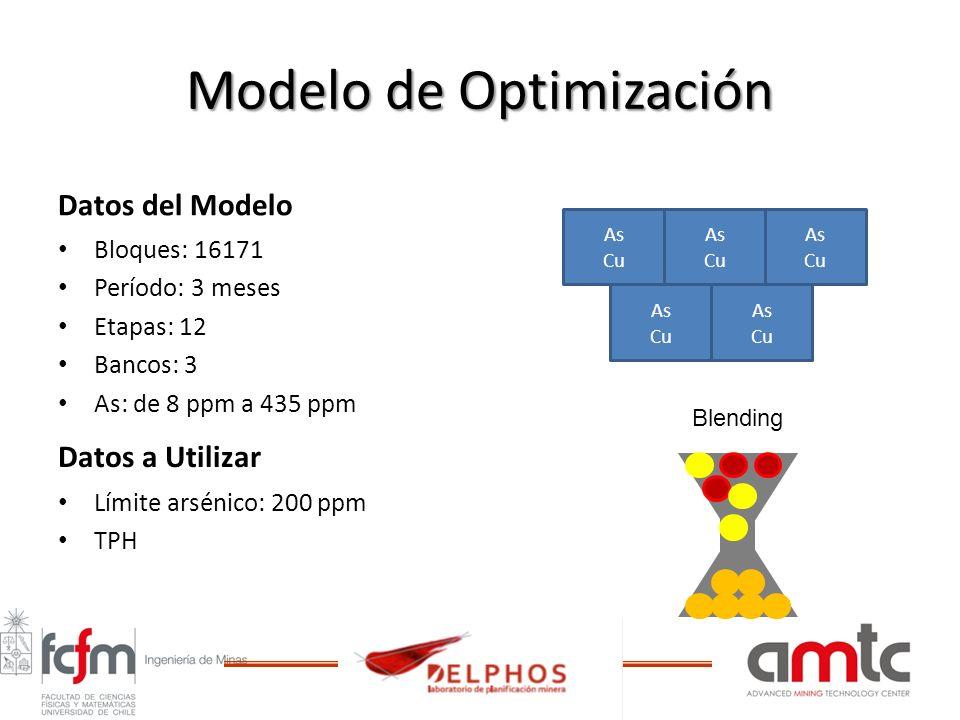 Modelo de Optimización Datos del Modelo Bloques: 16171 Período: 3 meses Etapas: 12 Bancos: 3 As: de 8 ppm a 435 ppm Datos a Utilizar Límite arsénico: