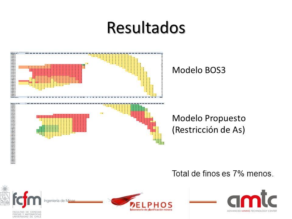 Resultados Modelo BOS3 Modelo Propuesto (Restricción de As) Total de finos es 7% menos.
