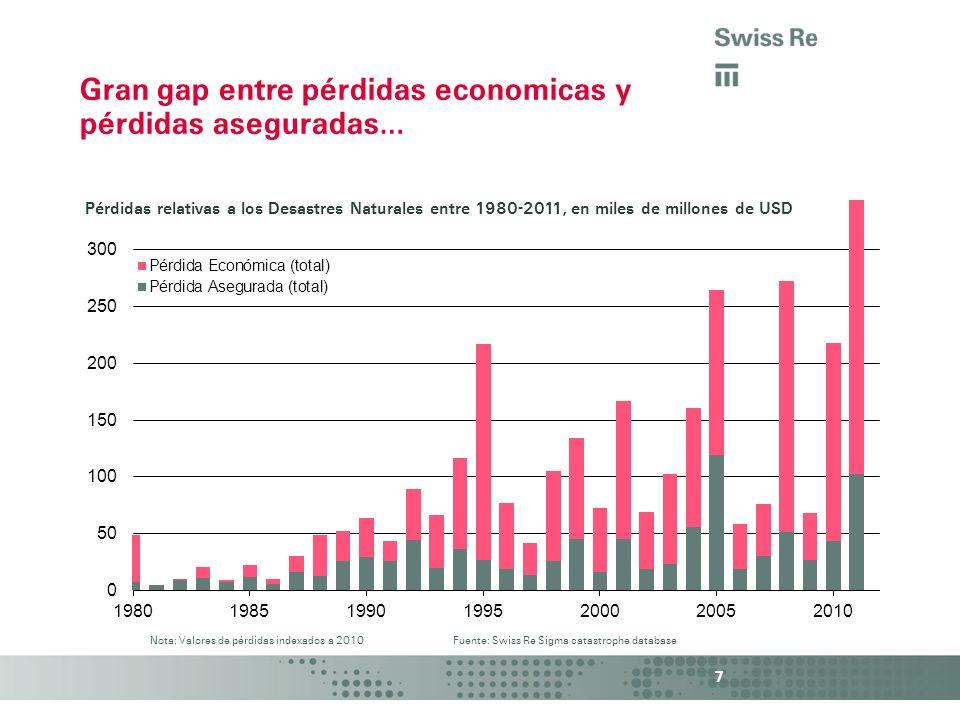 7 Gran gap entre pérdidas economicas y pérdidas aseguradas… Pérdidas relativas a los Desastres Naturales entre 1980-2011, en miles de millones de USD
