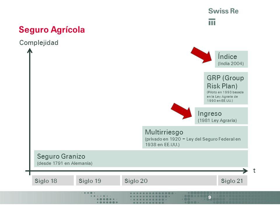 9 Seguro Agrícola t Seguro Granizo (desde 1791 en Alemania) Multirriesgo (privado en 1920 – Ley del Seguro Federal en 1938 en EE.UU.) Ingreso (1981 Le