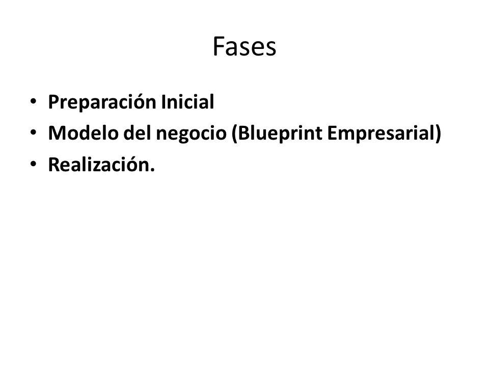 Fases Preparación Inicial Modelo del negocio (Blueprint Empresarial) Realización.