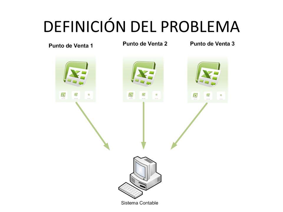SITUACIÓN PROBLEMATICA No existe integración contable automática de las ventas que realizan las sucursales.
