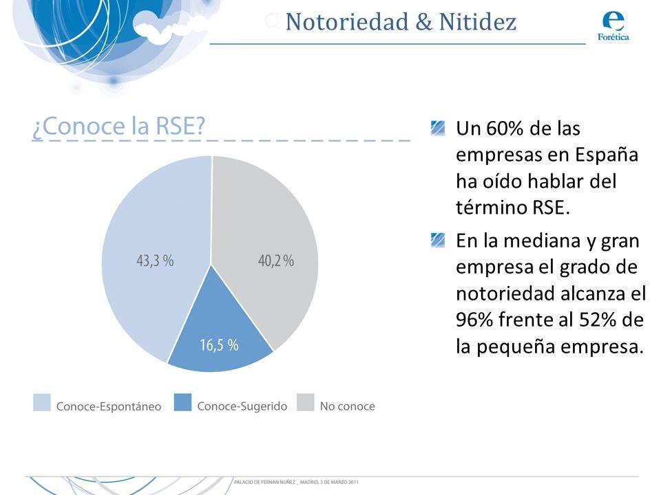 Un 60% de las empresas en España ha oído hablar del término RSE. En la mediana y gran empresa el grado de notoriedad alcanza el 96% frente al 52% de l