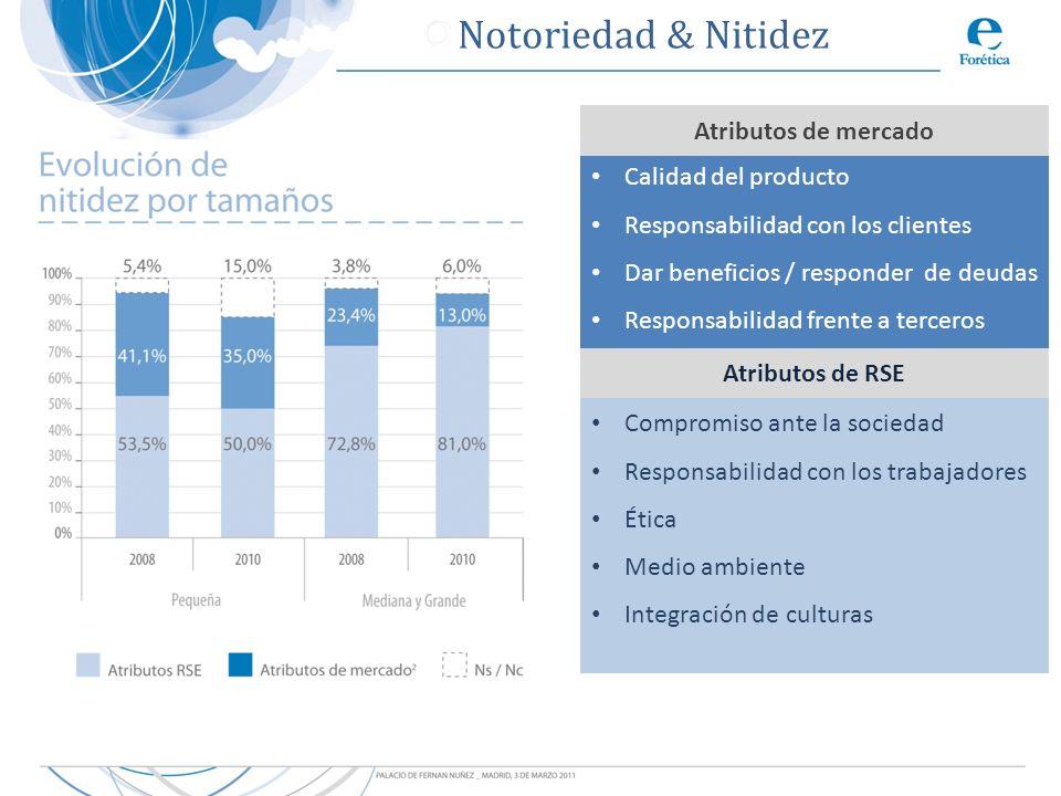 Calidad del producto Responsabilidad con los clientes Dar beneficios / responder de deudas Responsabilidad frente a terceros Compromiso ante la socied