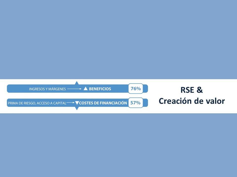 La RSE es percibida como palanca de creación de valor. Reducción de costes e incremento de productividad se configuran como las principales aportacion