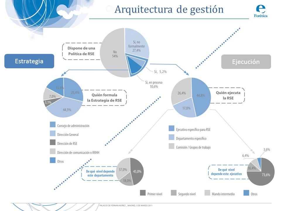 Arquitectura de gestión Estrategia Ejecución
