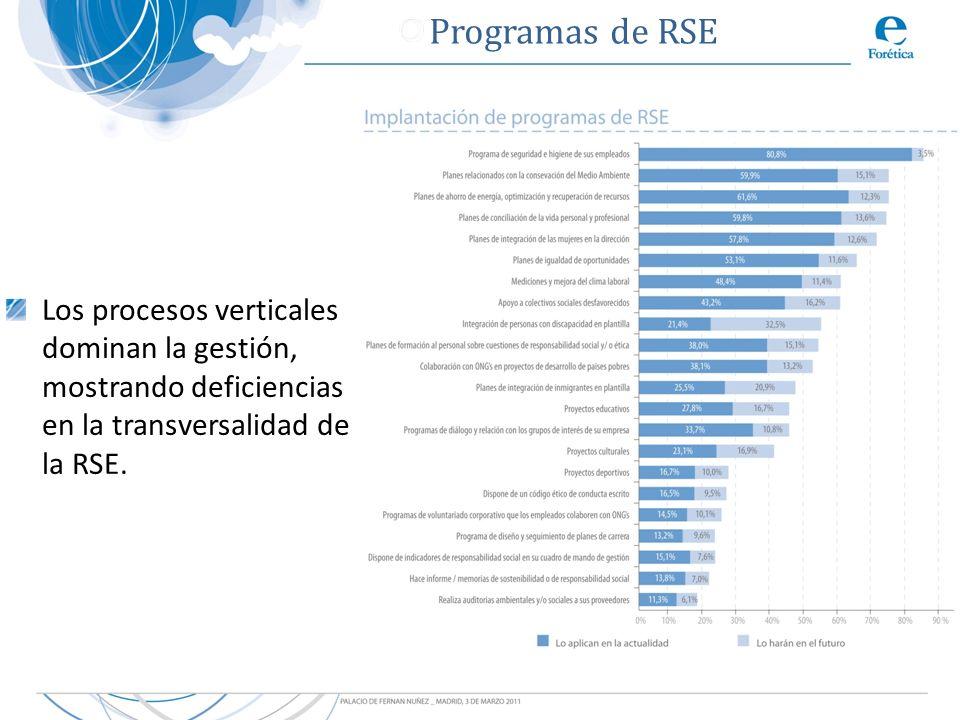 Programas de RSE Los procesos verticales dominan la gestión, mostrando deficiencias en la transversalidad de la RSE.