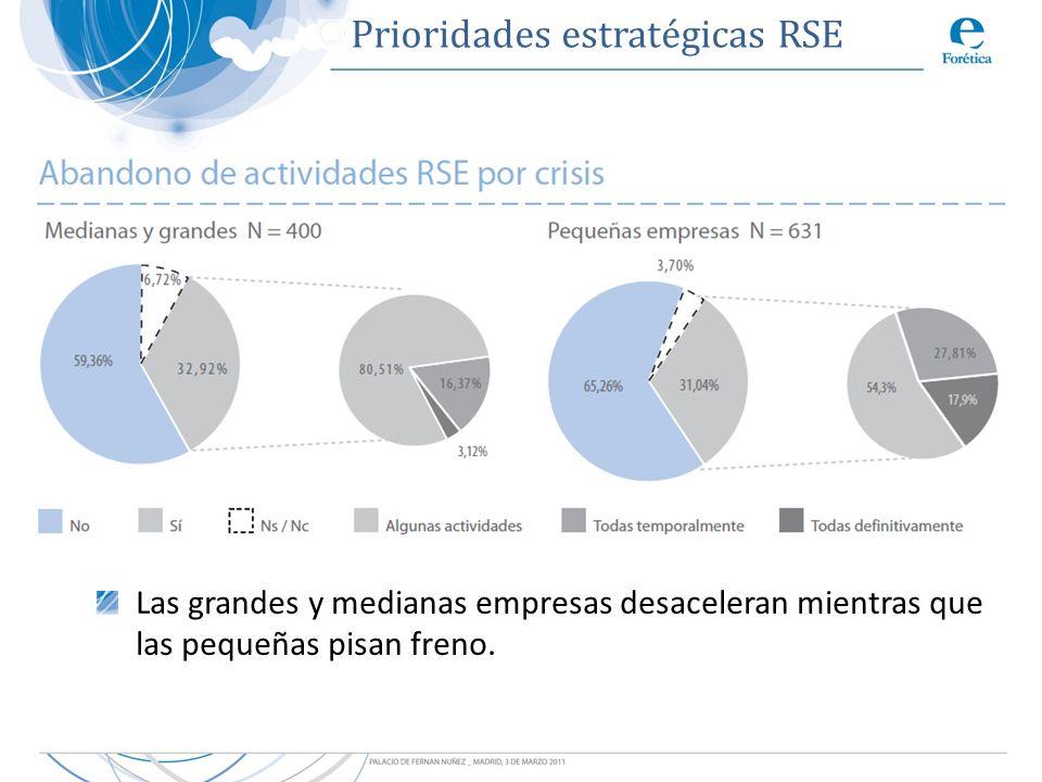 Prioridades estratégicas RSE Las grandes y medianas empresas desaceleran mientras que las pequeñas pisan freno.