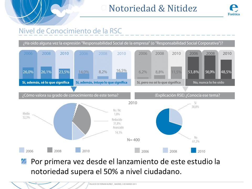 Por primera vez desde el lanzamiento de este estudio la notoriedad supera el 50% a nivel ciudadano. Notoriedad & Nitidez