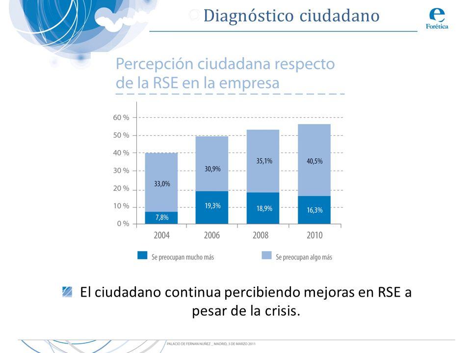 Diagnóstico ciudadano El ciudadano continua percibiendo mejoras en RSE a pesar de la crisis.