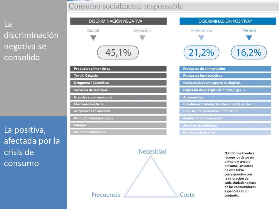 Empresas La discriminación negativa se consolida La positiva, afectada por la crisis de consumo