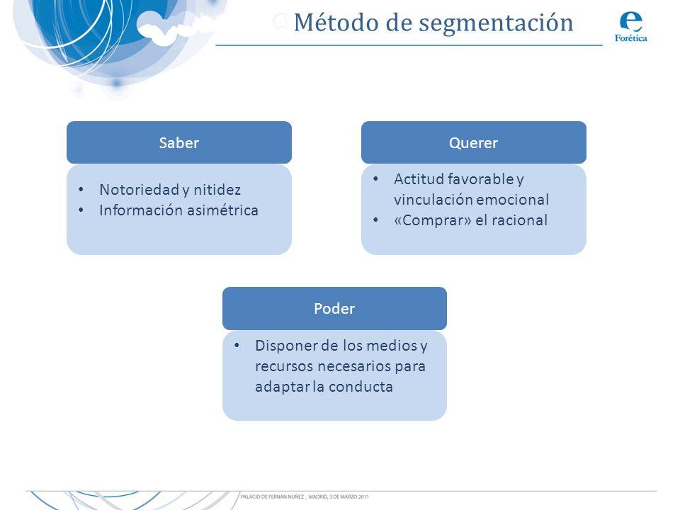 SaberQuerer Poder Notoriedad y nitidez Información asimétrica Actitud favorable y vinculación emocional «Comprar» el racional Disponer de los medios y