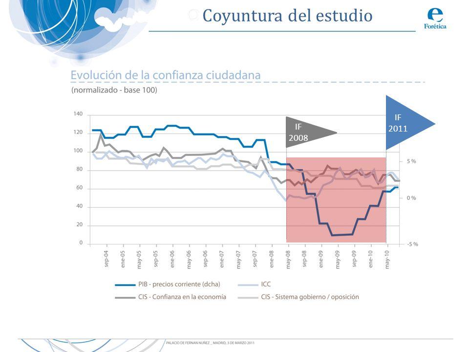 1.Metodología, alcance y contexto 2. La RSE en la empresa en España 3.