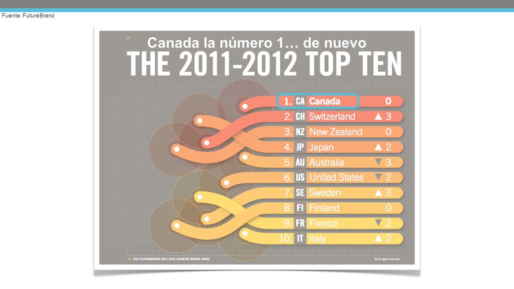 Canada la número 1… de nuevo