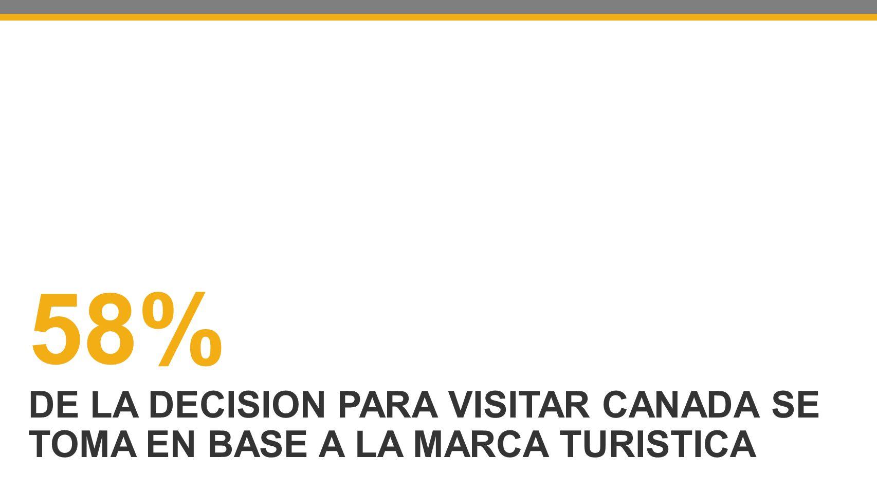 58% DE LA DECISION PARA VISITAR CANADA SE TOMA EN BASE A LA MARCA TURISTICA