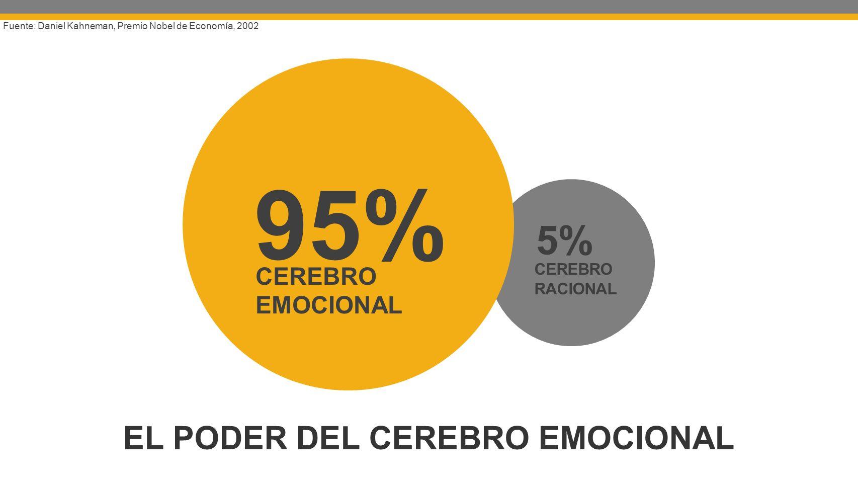 CEREBRO EMOCIONAL 95% CEREBRO RACIONAL 5% Fuente: Daniel Kahneman, Premio Nobel de Economía, 2002 EL PODER DEL CEREBRO EMOCIONAL