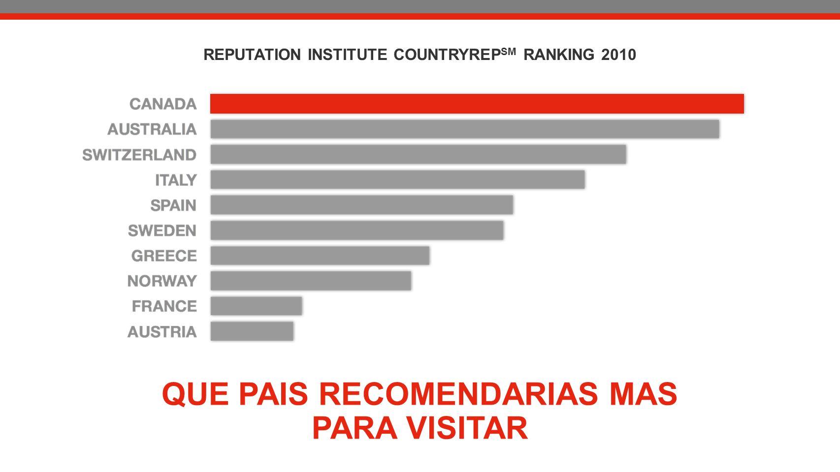 QUE PAIS RECOMENDARIAS MAS PARA VISITAR REPUTATION INSTITUTE COUNTRYREP SM RANKING 2010