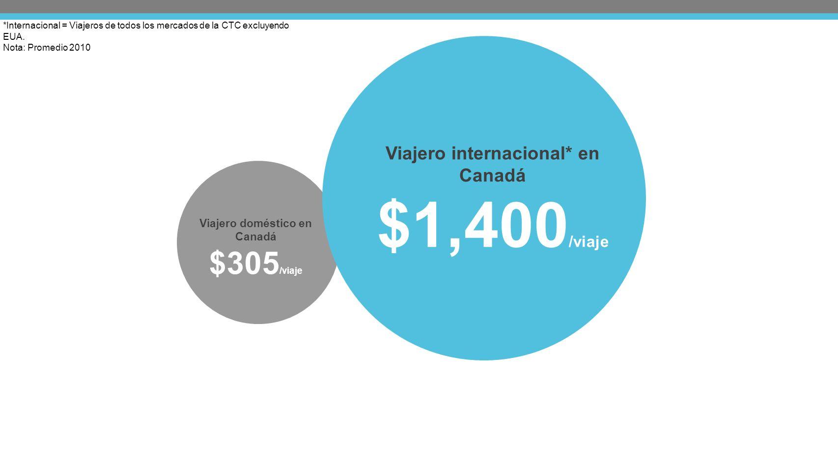 *Internacional = Viajeros de todos los mercados de la CTC excluyendo EUA.