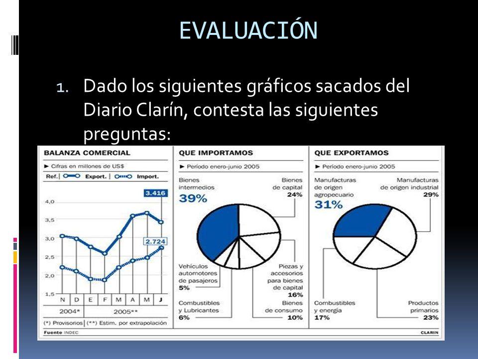 EVALUACIÓN 1. Dado los siguientes gráficos sacados del Diario Clarín, contesta las siguientes preguntas: