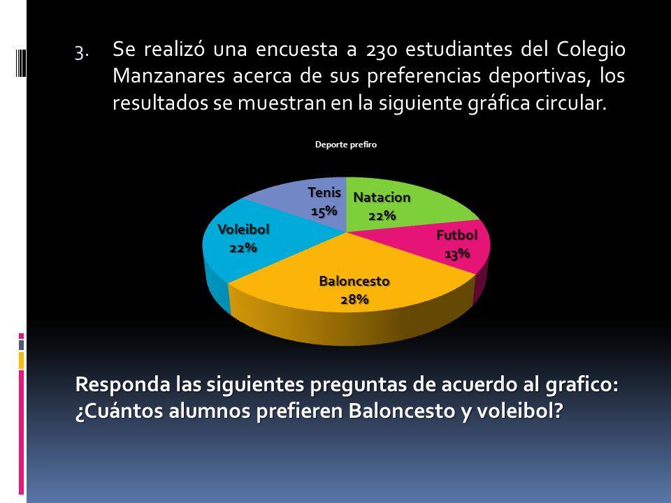 3. Se realizó una encuesta a 230 estudiantes del Colegio Manzanares acerca de sus preferencias deportivas, los resultados se muestran en la siguiente