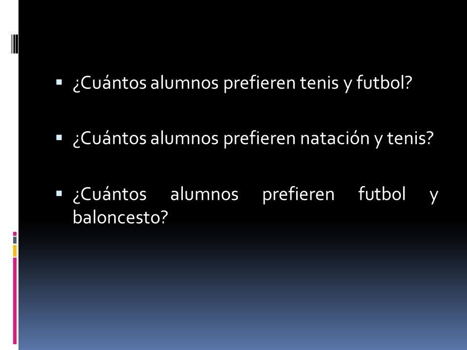 ¿Cuántos alumnos prefieren tenis y futbol? ¿Cuántos alumnos prefieren natación y tenis? ¿Cuántos alumnos prefieren futbol y baloncesto?