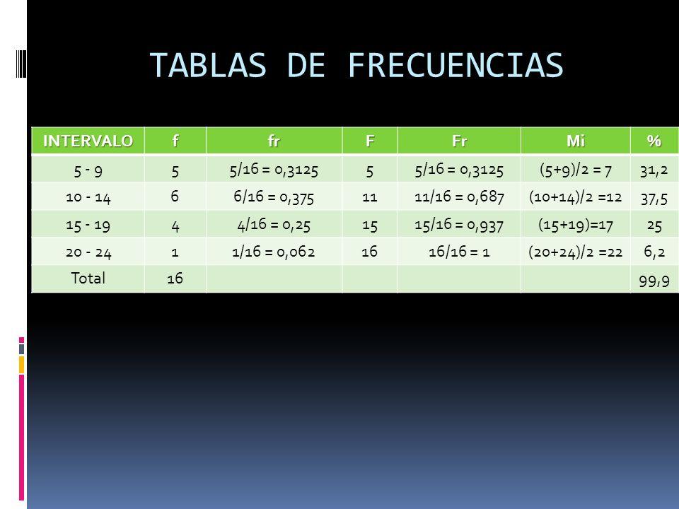 TABLAS DE FRECUENCIAS INTERVALOffrFFrMi% 5 - 955/16 = 0,31255 (5+9)/2 = 731,2 10 - 1466/16 = 0,3751111/16 = 0,687(10+14)/2 =1237,5 15 - 1944/16 = 0,25