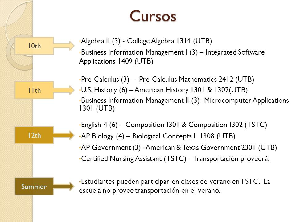 Pre-Calculus (3) – Pre-Calculus Mathematics 2412 (UTB) U.S. History (6) – American History 1301 & 1302(UTB) Business Information Management II (3)- Mi