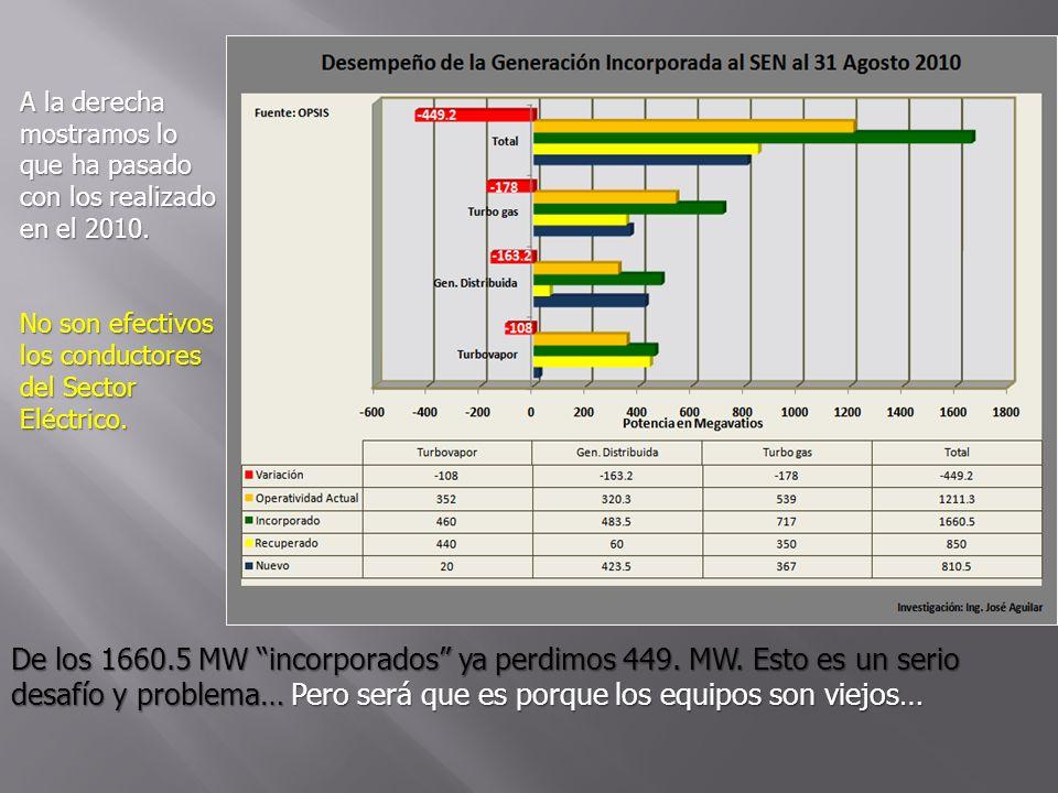 A la derecha mostramos lo que ha pasado con los realizado en el 2010. No son efectivos los conductores del Sector Eléctrico. De los 1660.5 MW incorpor